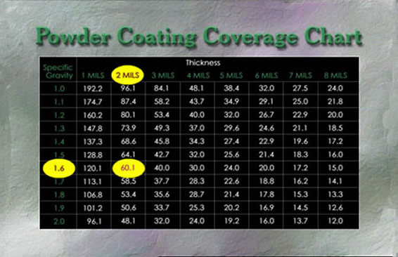 powder coating coverage chart
