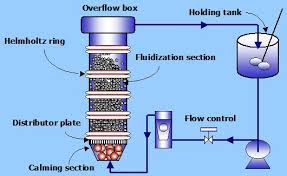 fluidized bed image