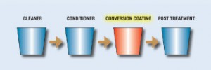 conversion coating pretreatment chemicals