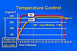 oven temperture control